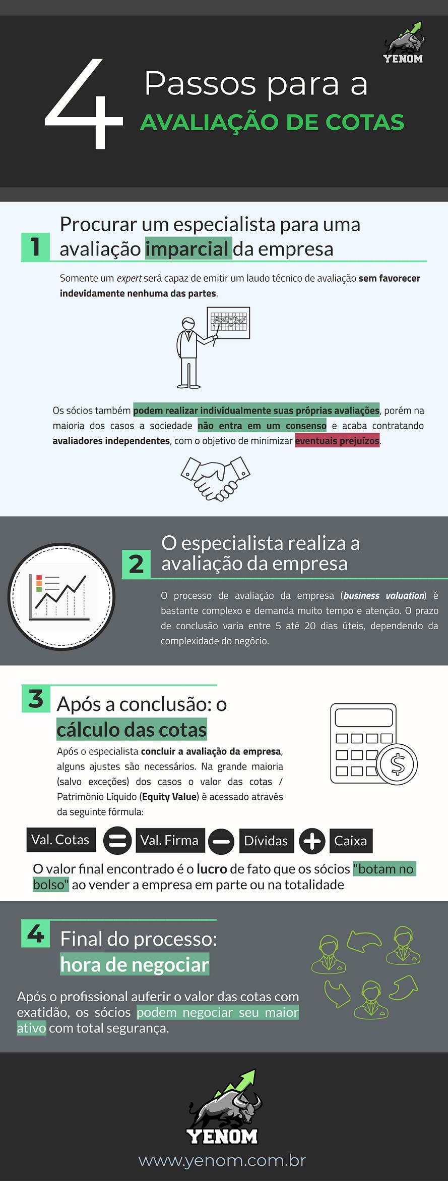 Como Calcular o Valor das Cotas Infográfico