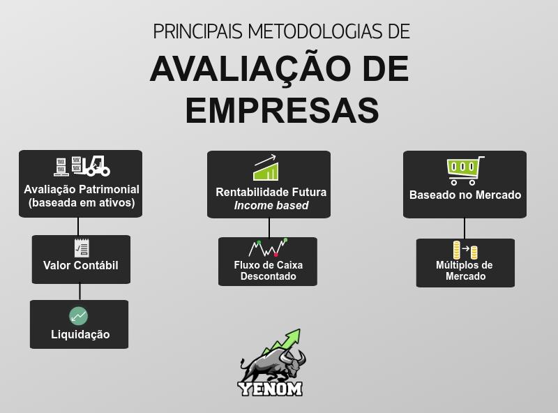 Avaliação de Empresas Como Avaliar uma Empresa Metodologias