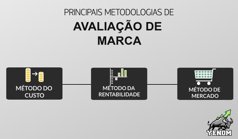 Avaliacao de Marca Metodologias